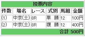 DSちゃん応援馬券