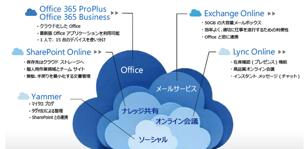 Office 365 とは クラウド版 グループウェア サービス Office 365