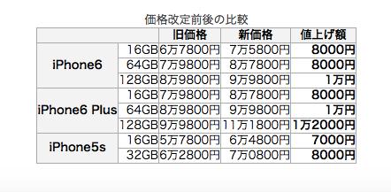 IPhone6が1万円以上値上がり 円安の影響を直撃か 5sの値上げを追加 週アスPLUS