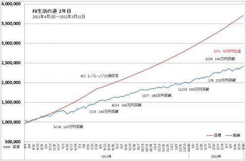TOTAL収支表進捗グラフ2012年3月