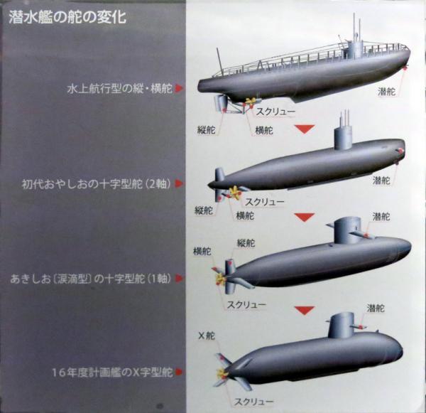 潜水艦の舵の変化