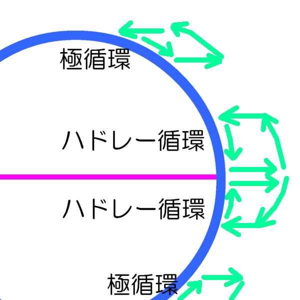 Geographico! 大気の循環