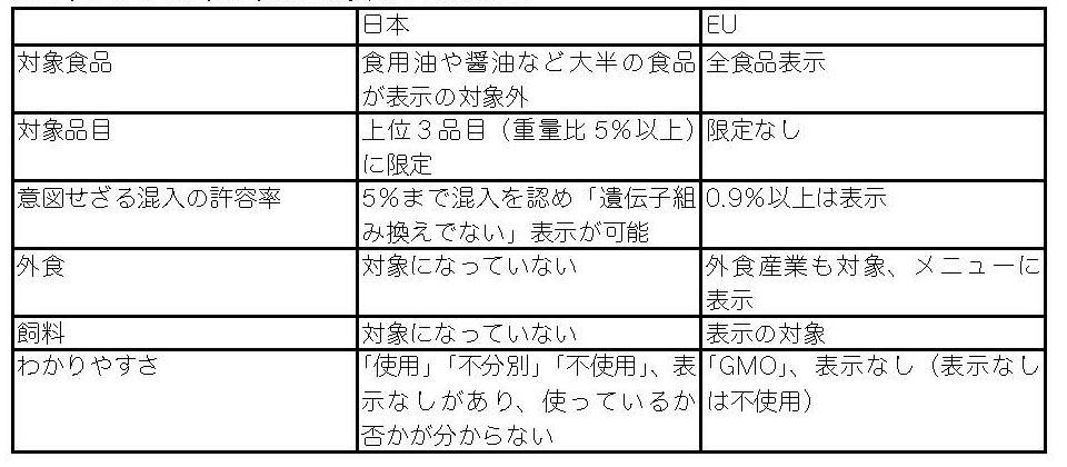 GM EUと日本 1
