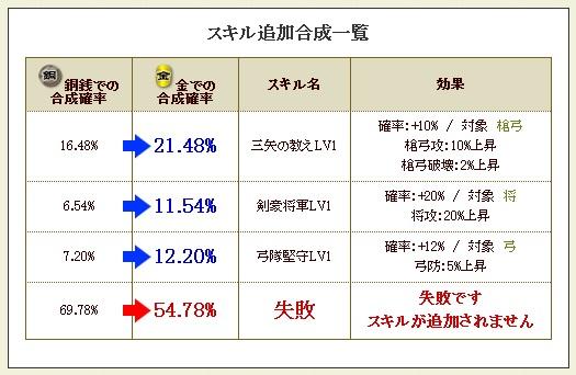 三好+剣豪4