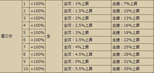直江スキル
