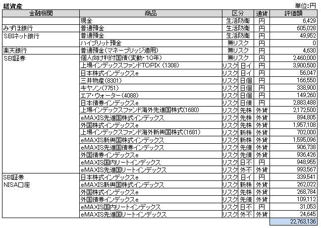 総資産(2014.10)