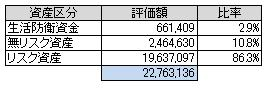 資産別(2014.10)
