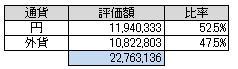 通貨別(2014.10)