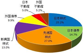 グラフ(2014.10)