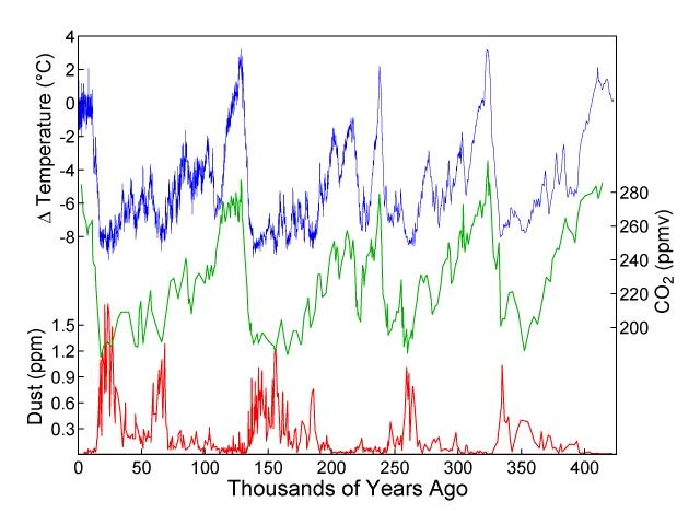雑記帳 新生代第四紀の気候