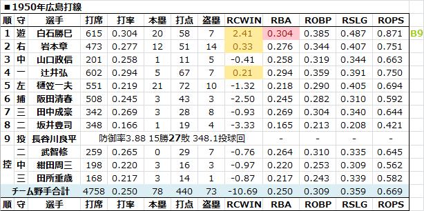 1950年広島打線 - 日本プロ野球R...