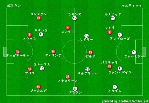 CL_2013-14_AC_Milan_vs_Celtic_pre.png